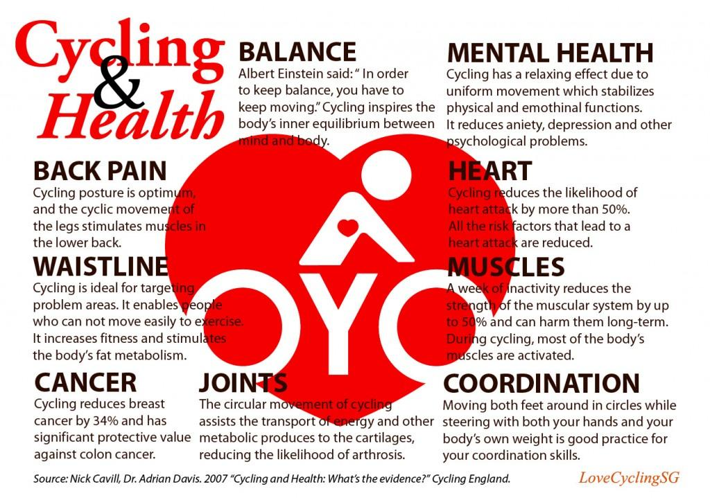 cyclinghealth